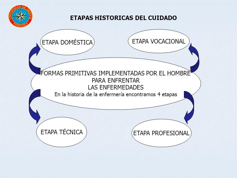 ETAPAS HISTORICAS DEL CUIDADO FORMAS PRIMITIVAS IMPLEMENTADAS POR EL HOMBRE PARA ENFRENTAR LAS ENFERMEDADES En la historia de la enfermería encontramo