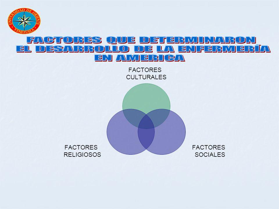 FACTORES CULTURALES FACTORES SOCIALES FACTORES RELIGIOSOS