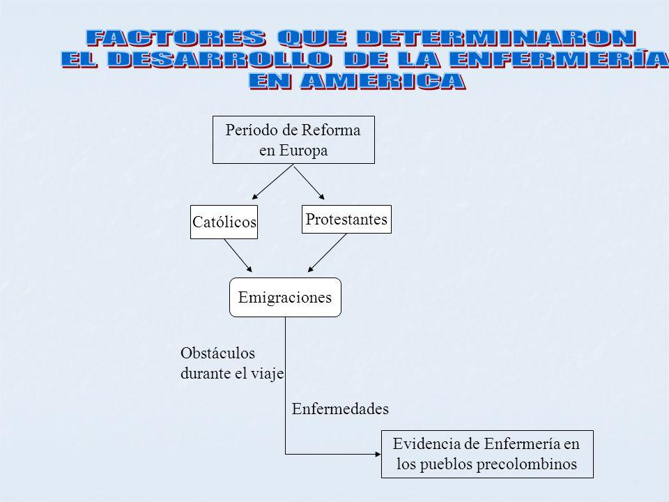 Período de Reforma en Europa Católicos Protestantes Emigraciones Evidencia de Enfermería en los pueblos precolombinos Enfermedades Obstáculos durante