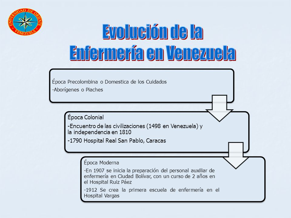 Época Precolombina o Domestica de los Cuidados -Aborígenes o Piaches Época Colonial -Encuentro de las civilizaciones (1498 en Venezuela) y la independ