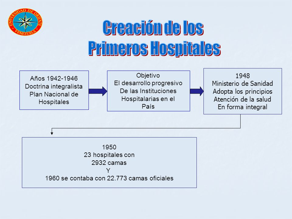 Años 1942-1946 Doctrina integralista Plan Nacional de Hospitales Objetivo El desarrollo progresivo De las Instituciones Hospitalarias en el País 1948
