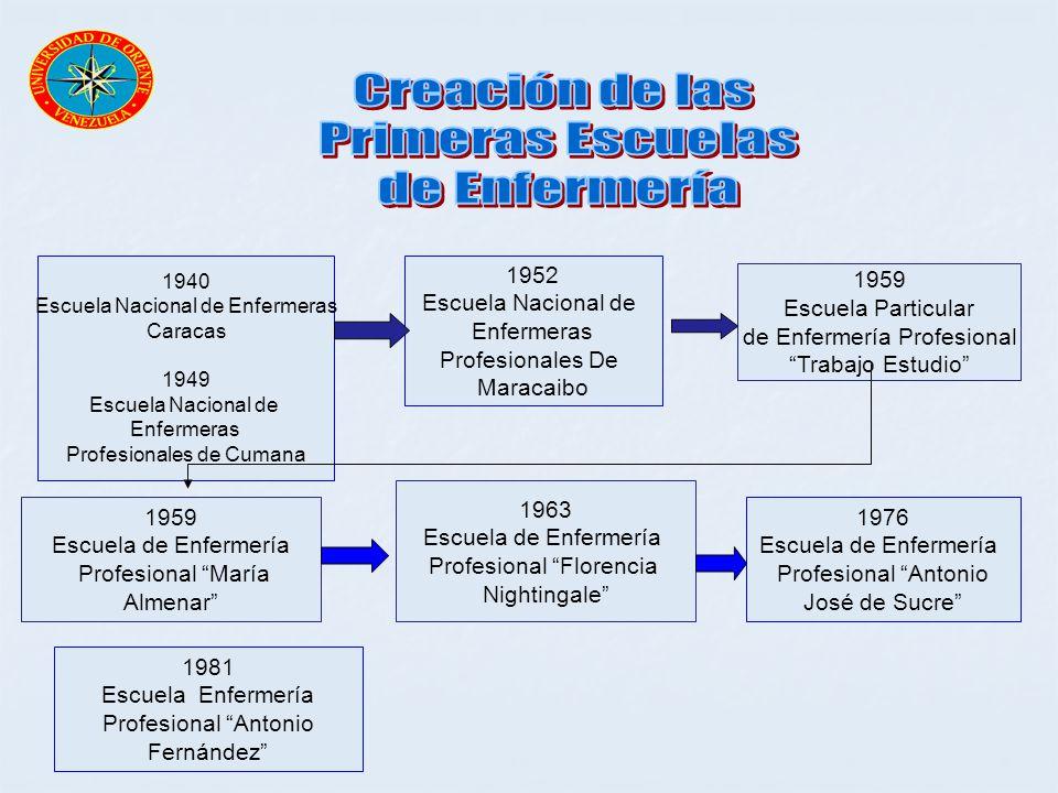 1940 Escuela Nacional de Enfermeras Caracas 1949 Escuela Nacional de Enfermeras Profesionales de Cumana 1952 Escuela Nacional de Enfermeras Profesiona