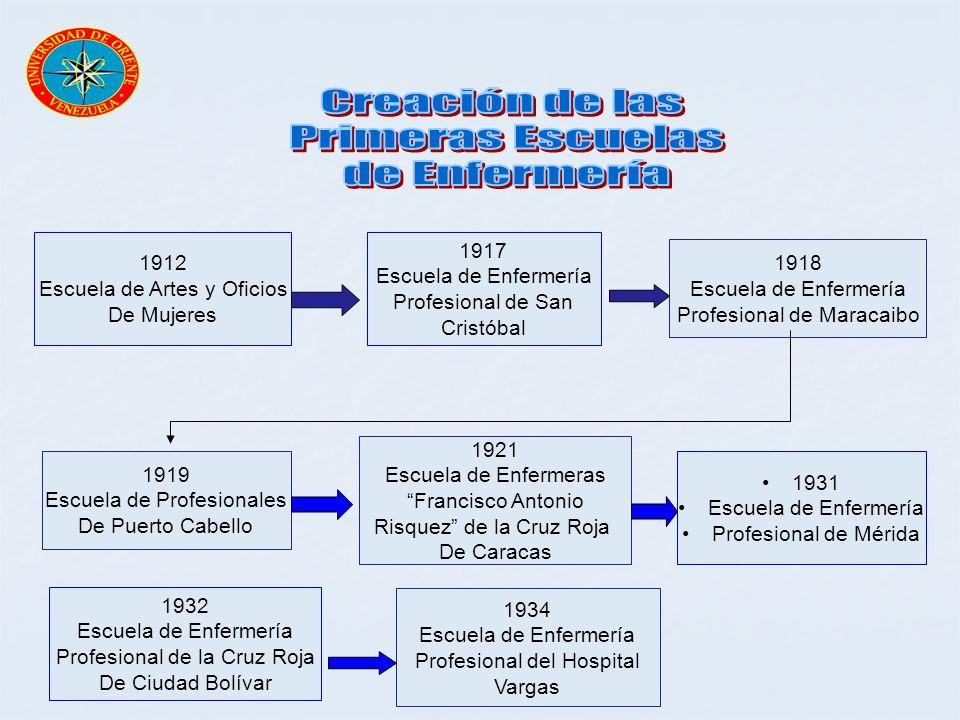 1912 Escuela de Artes y Oficios De Mujeres 1917 Escuela de Enfermería Profesional de San Cristóbal 1918 Escuela de Enfermería Profesional de Maracaibo