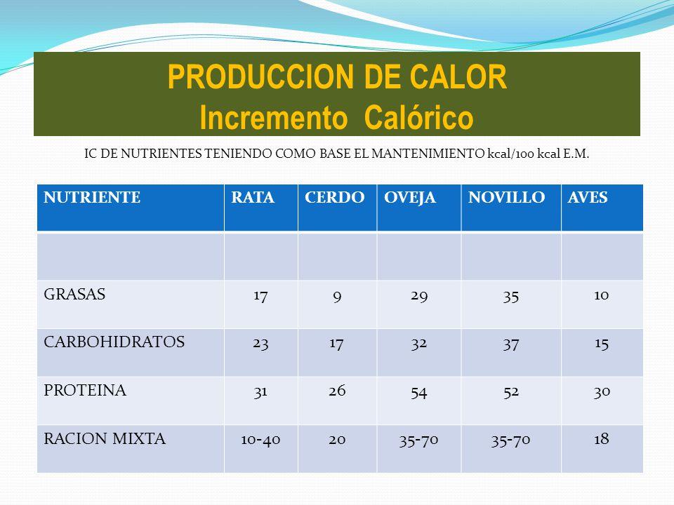 IC DE NUTRIENTES TENIENDO COMO BASE EL MANTENIMIENTO kcal/100 kcal E.M. PRODUCCION DE CALOR Incremento Calórico NUTRIENTERATACERDOOVEJANOVILLOAVES GRA