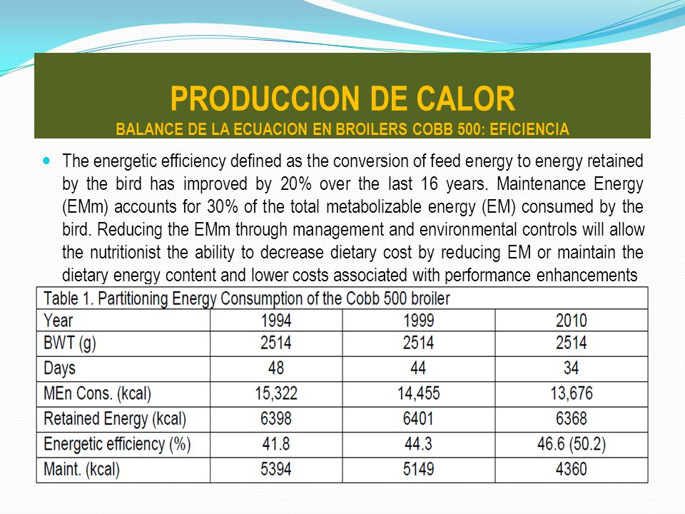 The energetic efficiency defined as the conversion of feed energy to energy retained by the bird has improved by 20% over the last 16 years. Maintenan