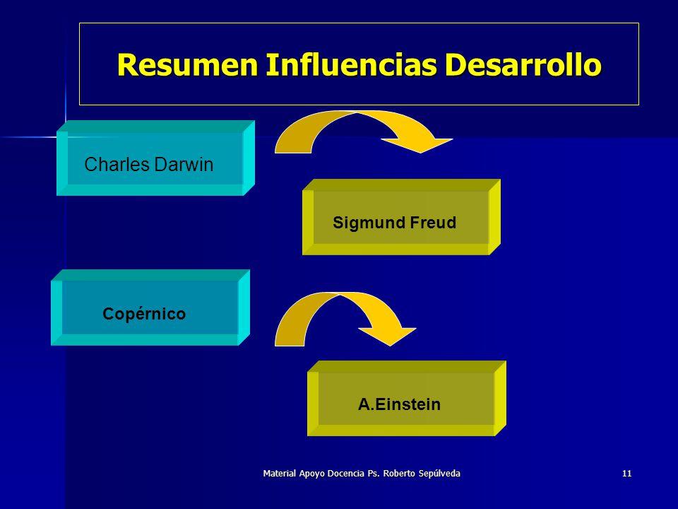 Material Apoyo Docencia Ps. Roberto Sepúlveda11 Resumen Influencias Desarrollo Charles Darwin Sigmund Freud Copérnico A.Einstein