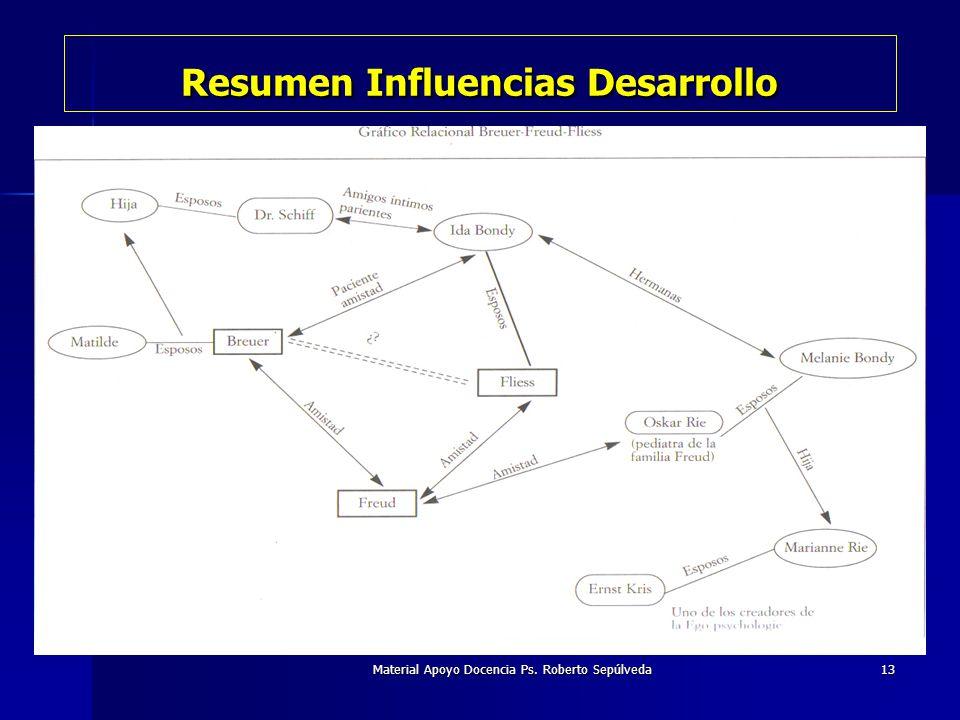 Material Apoyo Docencia Ps. Roberto Sepúlveda13 Resumen Influencias Desarrollo