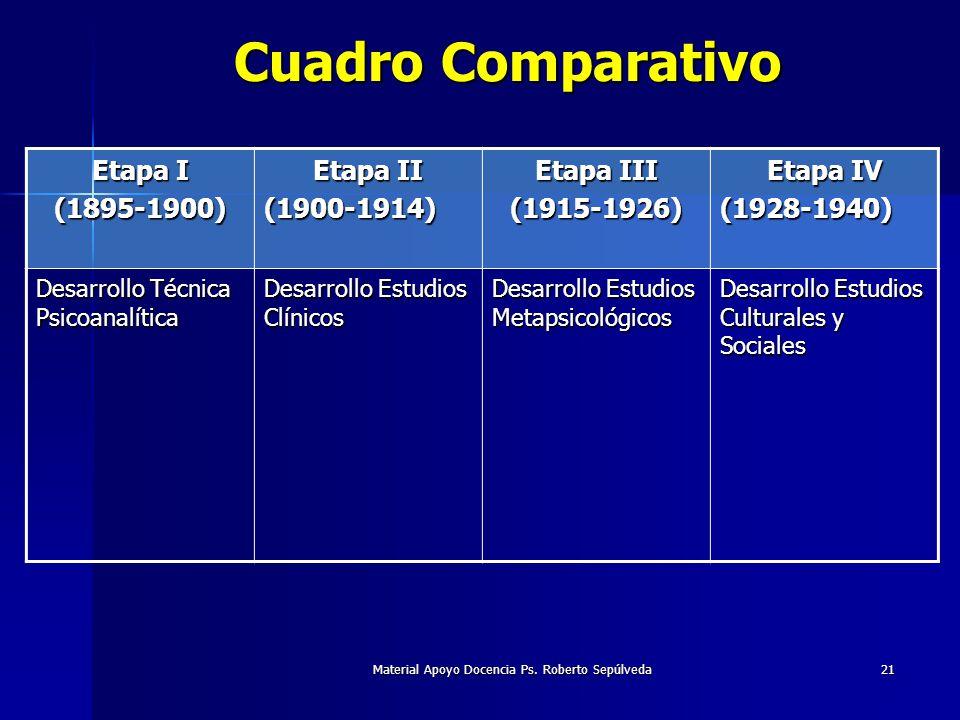 Material Apoyo Docencia Ps. Roberto Sepúlveda21 Cuadro Comparativo Etapa I (1895-1900) Etapa II (1900-1914) Etapa III (1915-1926) Etapa IV (1928-1940)