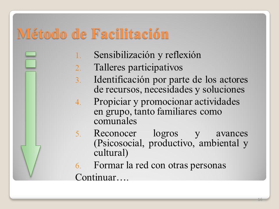 1. Sensibilización y reflexión 2. Talleres participativos 3. Identificación por parte de los actores de recursos, necesidades y soluciones 4. Propicia