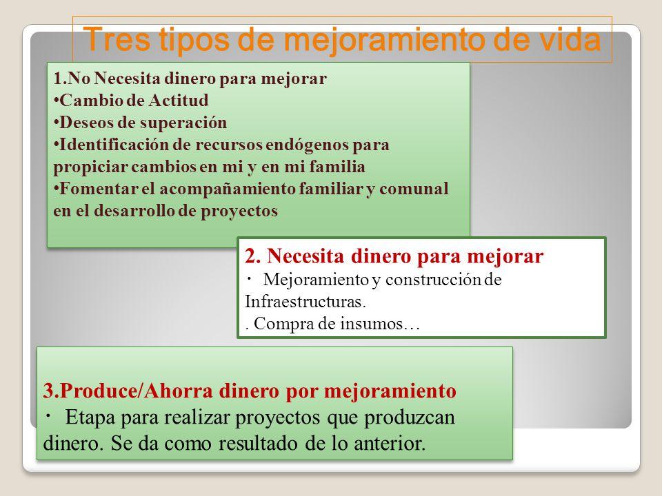 Tres tipos de mejoramiento de vida 1.No Necesita dinero para mejorar Cambio de Actitud Deseos de superación Identificación de recursos endógenos para