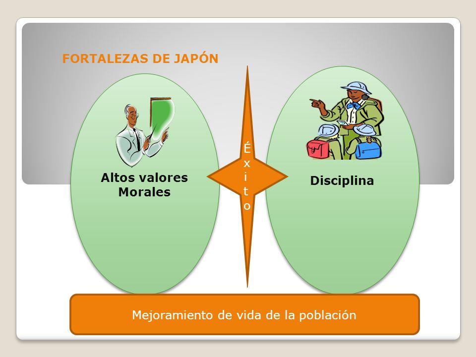 FORTALEZAS DE JAPÓN Altos valores Morales Disciplina Mejoramiento de vida de la población ÉxitoÉxito