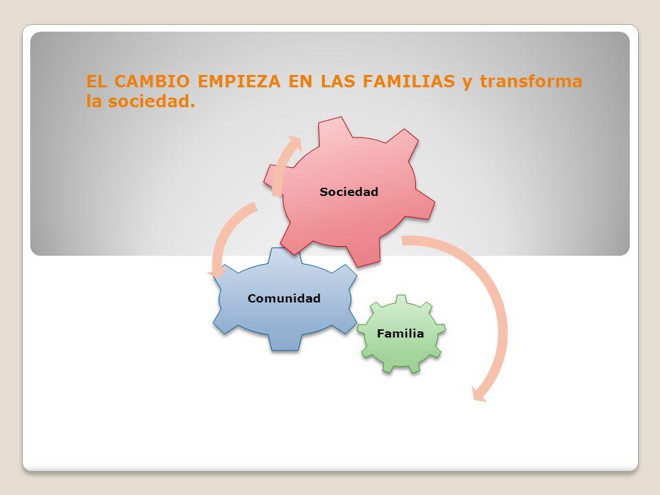 EL CAMBIO EMPIEZA EN LAS FAMILIAS y transforma la sociedad. Familia Comunidad Sociedad