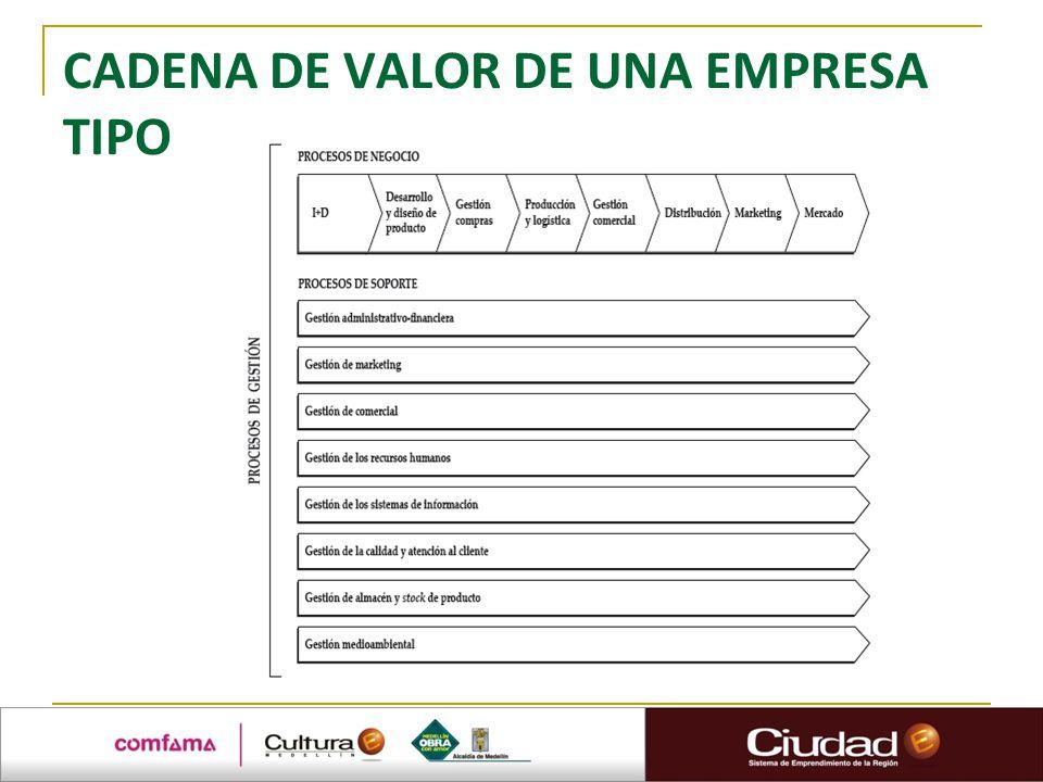 GENERACION DE INGRESOS O BENEFICIOS Este es el último componente en la construcción de un modelo de negocio y consiste en definir ¿Cuál es el negocio.