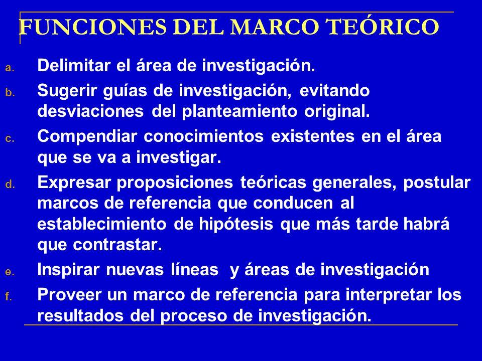 FUNCIONES DEL MARCO TEÓRICO a. Delimitar el área de investigación. b. Sugerir guías de investigación, evitando desviaciones del planteamiento original