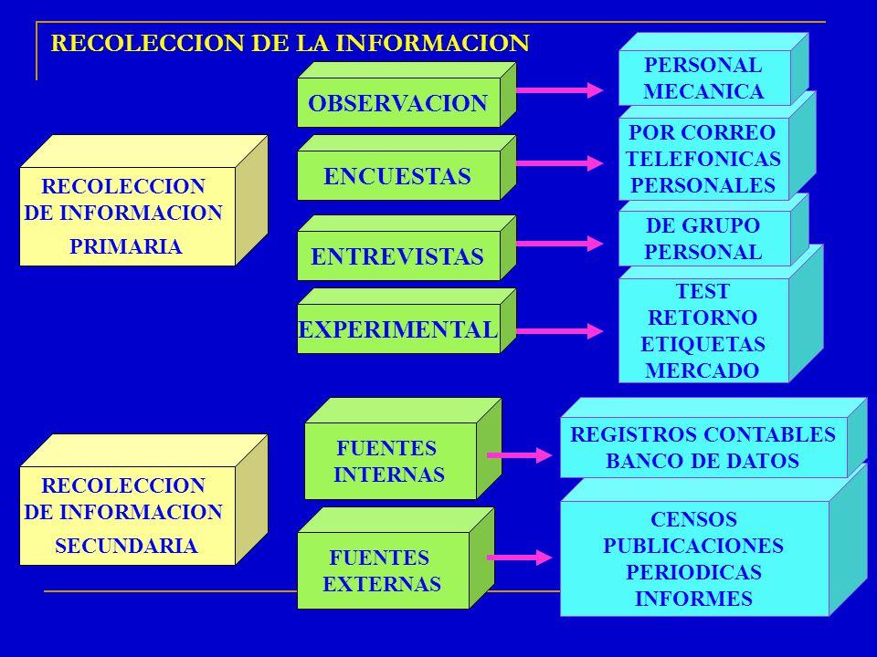 TEST RETORNO ETIQUETAS MERCADO DE GRUPO PERSONAL POR CORREO TELEFONICAS PERSONALES RECOLECCION DE LA INFORMACION RECOLECCION DE INFORMACION PRIMARIA F