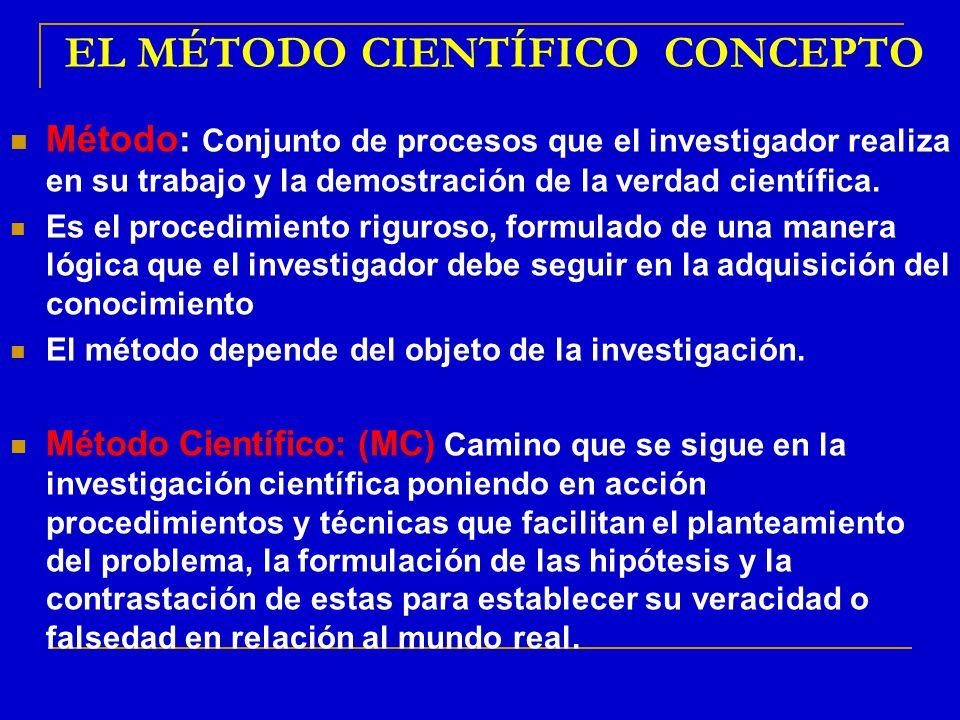 EL MÉTODO CIENTÍFICO CONCEPTO Método: Conjunto de procesos que el investigador realiza en su trabajo y la demostración de la verdad científica. Es el
