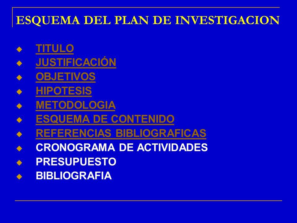 ESQUEMA DEL PLAN DE INVESTIGACION TITULO JUSTIFICACIÓN OBJETIVOS HIPOTESIS METODOLOGIA ESQUEMA DE CONTENIDO REFERENCIAS BIBLIOGRAFICAS CRONOGRAMA DE A