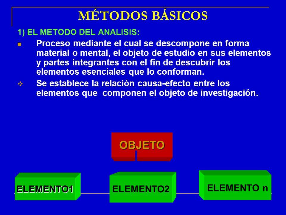 ELEMENTO2 MÉTODOS BÁSICOS 1) EL METODO DEL ANALISIS: Proceso mediante el cual se descompone en forma material o mental, el objeto de estudio en sus el