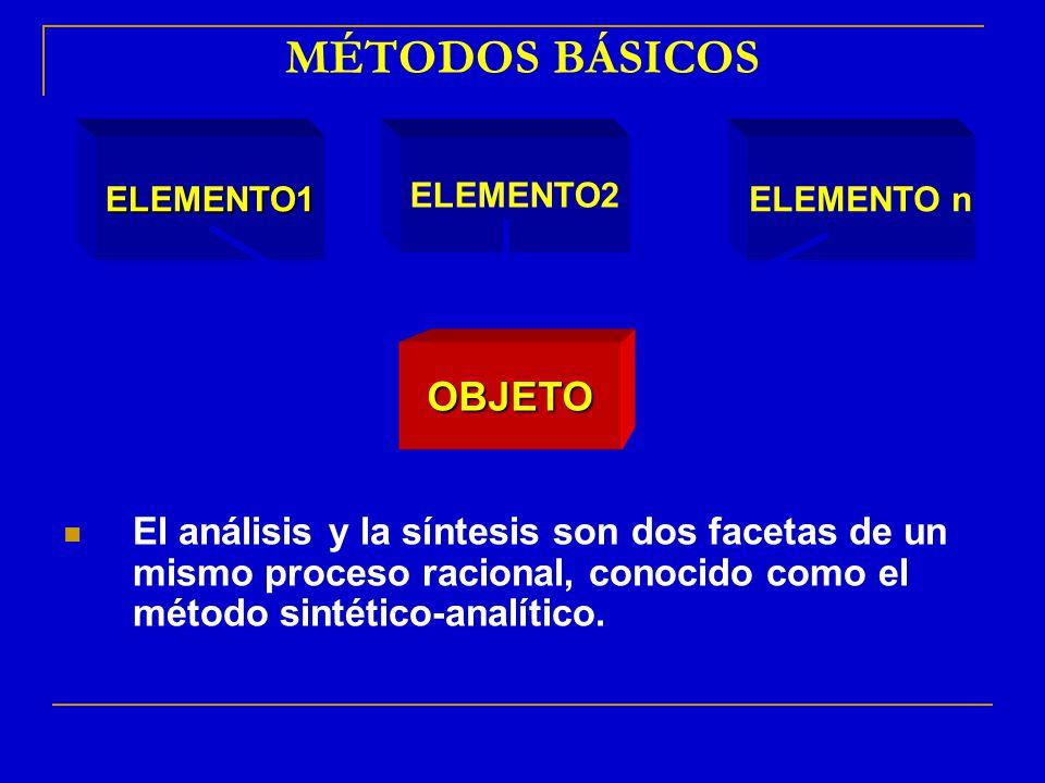 MÉTODOS BÁSICOS El análisis y la síntesis son dos facetas de un mismo proceso racional, conocido como el método sintético-analítico. ELEMENTO2 OBJETO