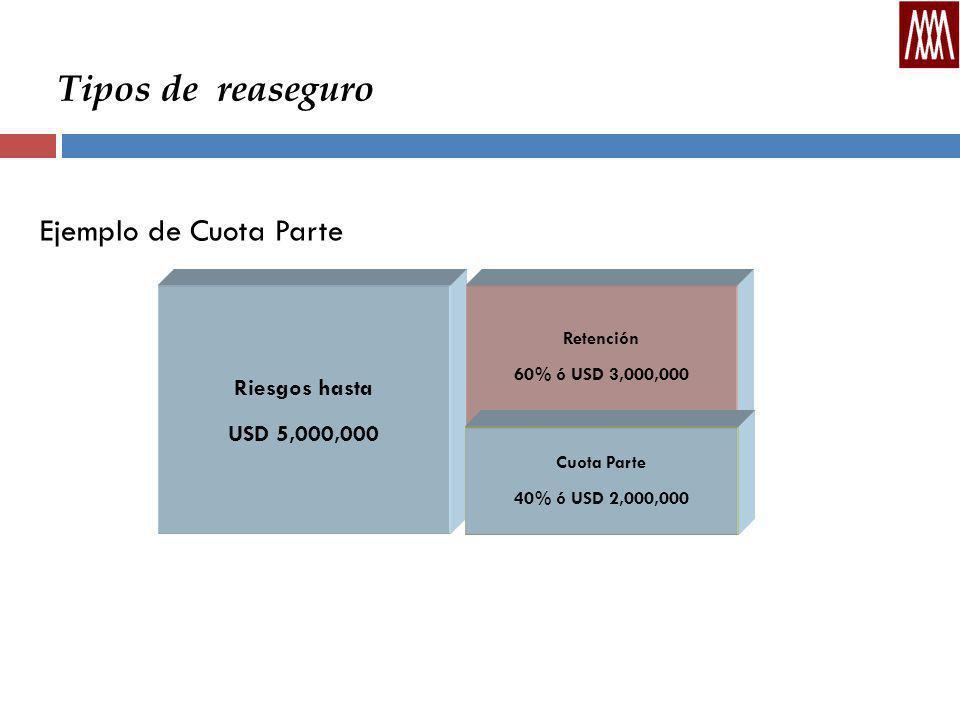 Tipos de reaseguro Ejemplo de Cuota Parte Riesgos hasta USD 5,000,000 Retención 60% ó USD 3,000,000 Cuota Parte 40% ó USD 2,000,000