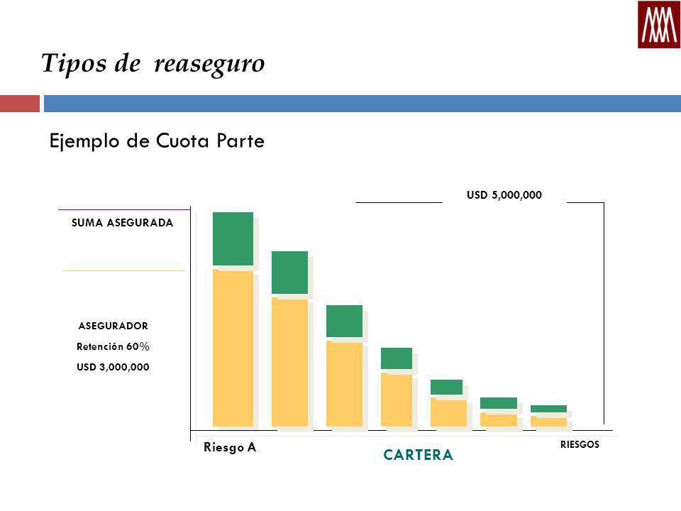Tipos de reaseguro Ejemplo de Cuota Parte CARTERA ASEGURADOR Retención 60% USD 3,000,000 SUMA ASEGURADA RIESGOS USD 5,000,000 Riesgo A