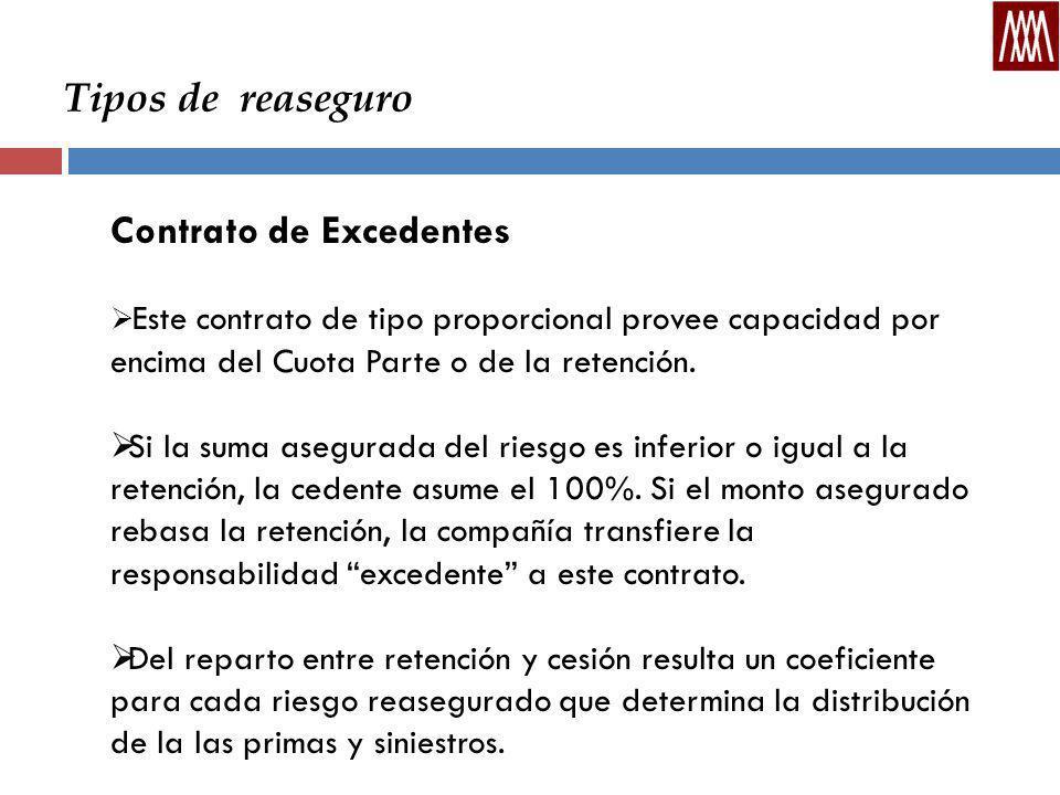 Tipos de reaseguro Contrato de Excedentes Este contrato de tipo proporcional provee capacidad por encima del Cuota Parte o de la retención.