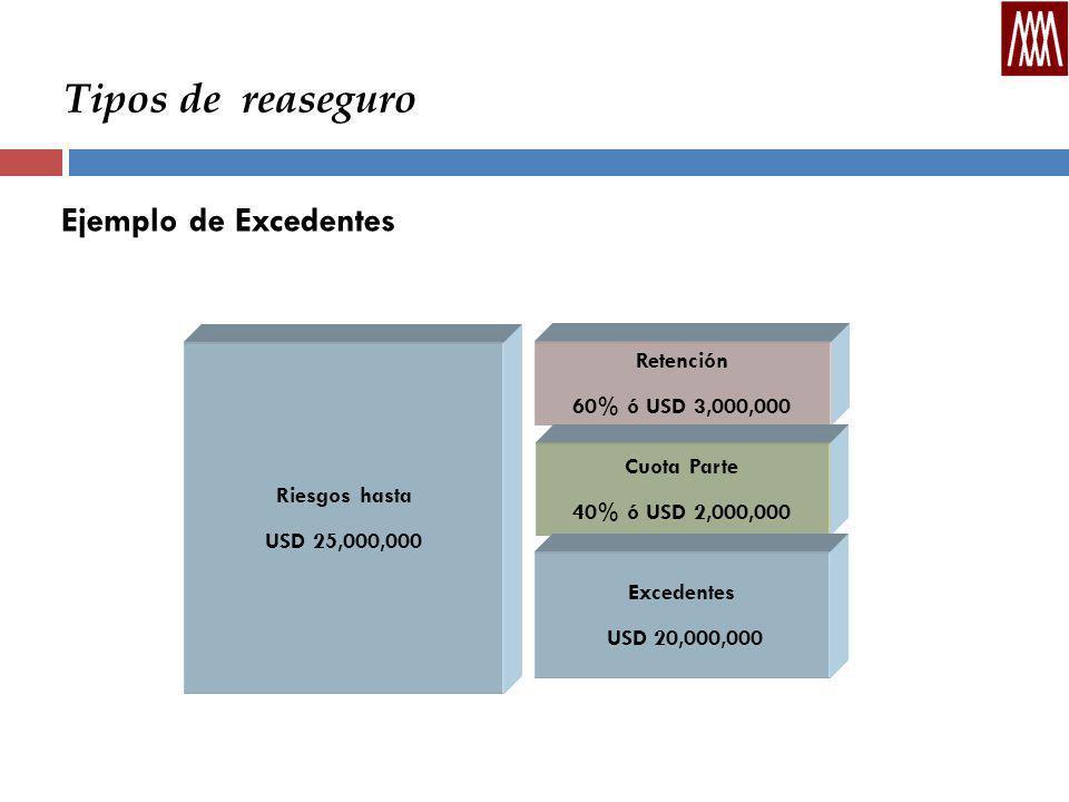 Tipos de reaseguro Ejemplo de Excedentes Riesgos hasta USD 25,000,000 Retención 60% ó USD 3,000,000 Cuota Parte 40% ó USD 2,000,000 Excedentes USD 20,000,000