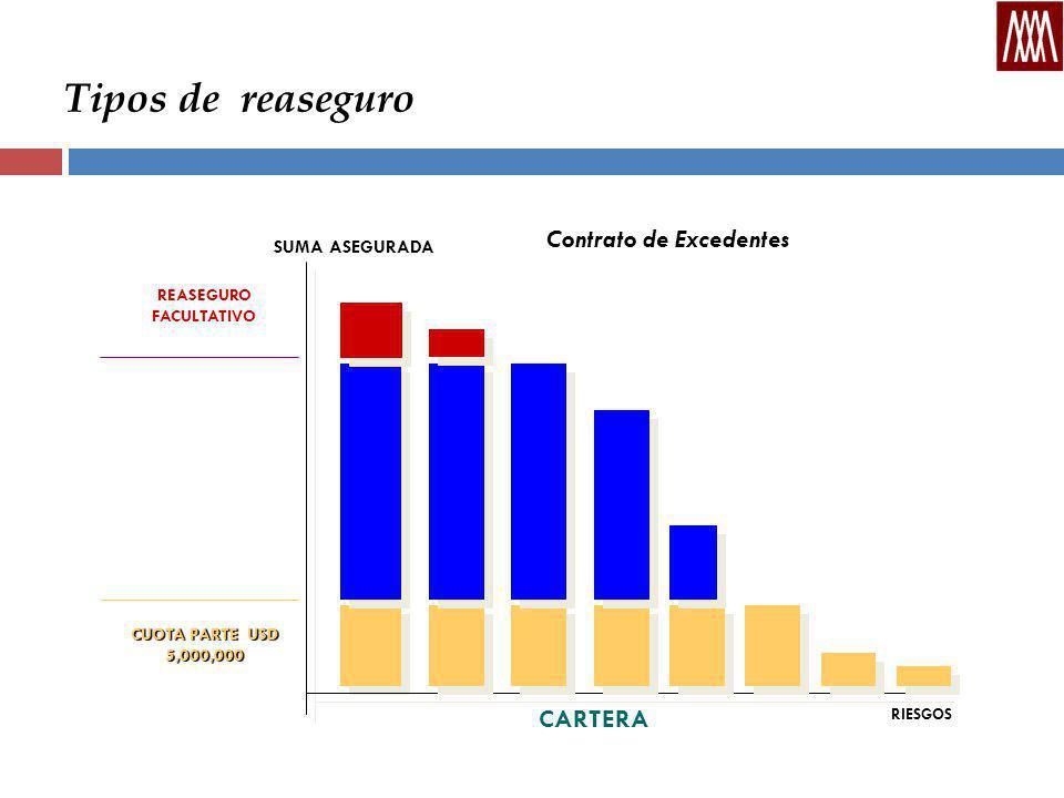 Tipos de reaseguro CARTERA REASEGURO FACULTATIVO CUOTA PARTE USD 5,000,000 SUMA ASEGURADA RIESGOS Contrato de Excedentes