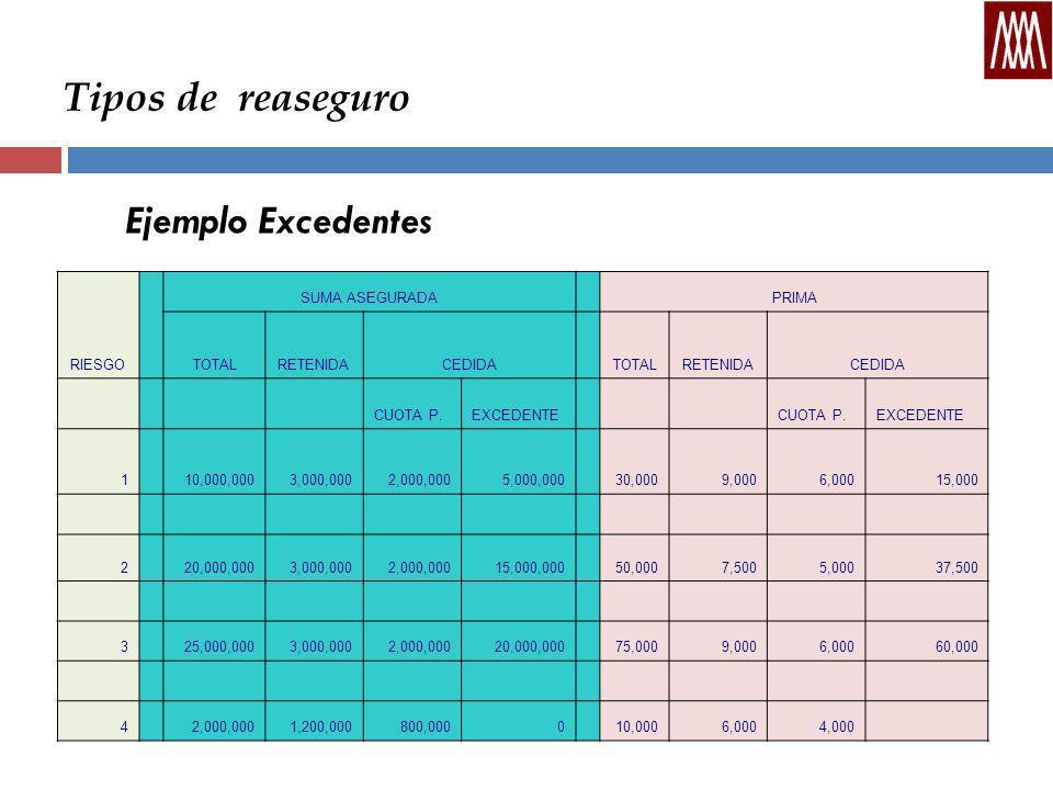 Tipos de reaseguro Ejemplo Excedentes RIESGO SUMA ASEGURADA PRIMA TOTALRETENIDACEDIDA TOTALRETENIDACEDIDA CUOTA P.EXCEDENTE CUOTA P.EXCEDENTE 1 10,000,0003,000,0002,000,0005,000,000 30,0009,0006,00015,000 2 20,000,0003,000,0002,000,00015,000,000 50,0007,5005,00037,500 3 25,000,0003,000,0002,000,00020,000,000 75,0009,0006,00060,000 4 2,000,0001,200,000800,0000 10,0006,0004,000