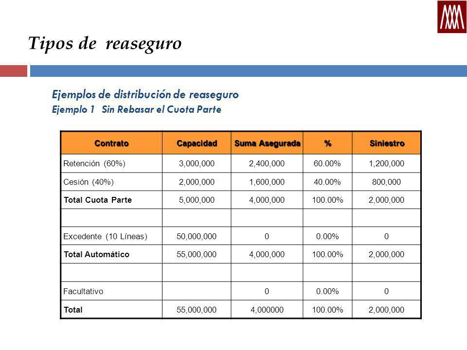 Tipos de reaseguro Ejemplos de distribución de reaseguro Ejemplo 1 Sin Rebasar el Cuota Parte ContratoCapacidad Suma Asegurada %Siniestro Retención (60%)3,000,0002,400,00060.00%1,200,000 Cesión (40%)2,000,0001,600,00040.00%800,000 Total Cuota Parte5,000,0004,000,000100.00%2,000,000 Excedente (10 Líneas)50,000,00000.00%0 Total Automático55,000,0004,000,000100.00%2,000,000 Facultativo00.00%0 Total55,000,0004,000000100.00%2,000,000