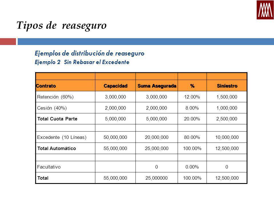 Tipos de reaseguro Ejemplos de distribución de reaseguro Ejemplo 2 Sin Rebasar el Excedente ContratoCapacidad Suma Asegurada %Siniestro Retención (60%)3,000,000 12.00%1,500,000 Cesión (40%)2,000,000 8.00%1,000,000 Total Cuota Parte5,000,000 20.00%2,500,000 Excedente (10 Líneas)50,000,00020,000,00080.00%10,000,000 Total Automático55,000,00025,000,000100.00%12,500,000 Facultativo00.00%0 Total55,000,00025,000000100.00%12,500,000