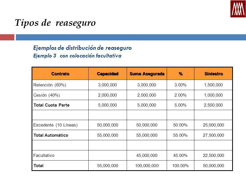 Tipos de reaseguro Ejemplos de distribución de reaseguro Ejemplo 3 con colocación facultativa ContratoCapacidad Suma Asegurada %Siniestro Retención (60%)3,000,000 3.00%1,500,000 Cesión (40%)2,000,000 2.00%1,000,000 Total Cuota Parte5,000,000 5.00%2,500,000 Excedente (10 Líneas)50,000,000 50.00%25,000,000 Total Automático55,000,000 55.00%27,500,000 Facultativo45,000,00045.00%22,500,000 Total55,000,000100,000,000100.00%50,000,000