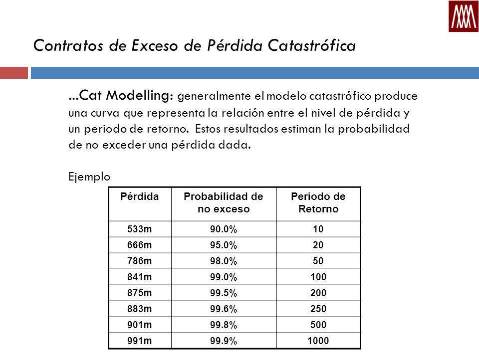 Contratos de Exceso de Pérdida Catastrófica...Cat Modelling: generalmente el modelo catastrófico produce una curva que representa la relación entre el nivel de pérdida y un periodo de retorno.