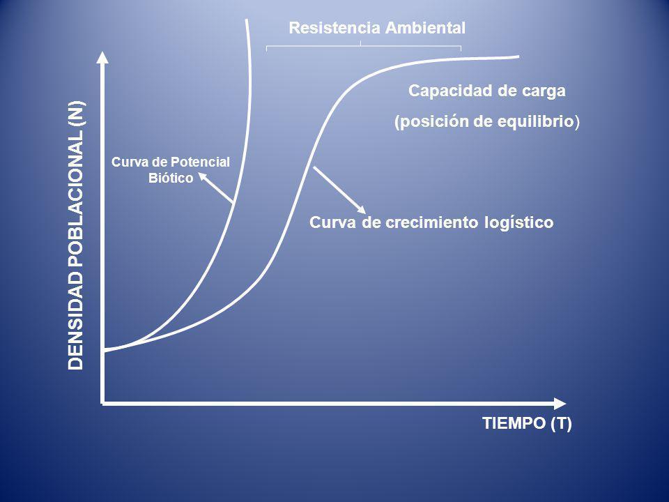 DENSIDAD POBLACIONAL (N) TIEMPO (T) Resistencia Ambiental Capacidad de carga (posición de equilibrio) Curva de Potencial Biótico Curva de crecimiento logístico