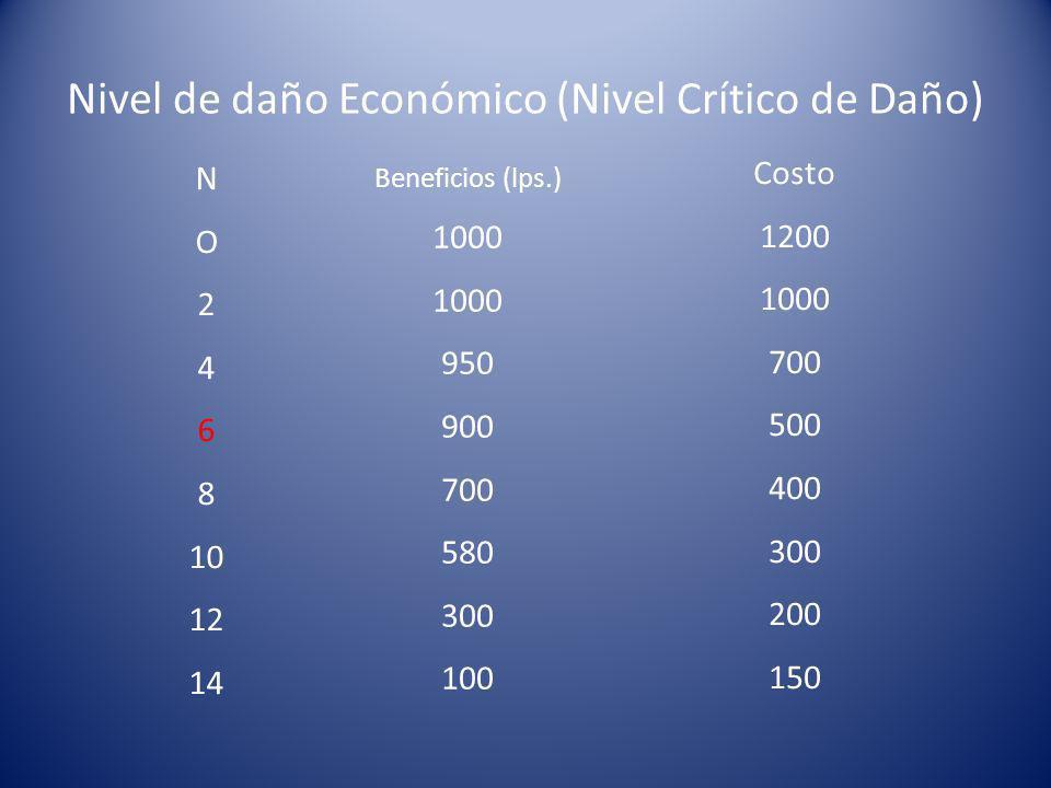 Nivel de daño Económico (Nivel Crítico de Daño) N O 2 4 6 8 10 12 14 Beneficios (lps.) 1000 950 900 700 580 300 100 Costo 1200 1000 700 500 400 300 200 150