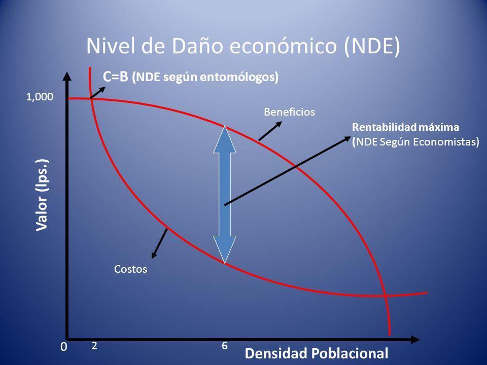 Nivel de Daño económico (NDE) Densidad Poblacional Valor (lps.) 0 C=B (NDE según entomólogos) Beneficios Costos Rentabilidad máxima (NDE Según Economistas) 1,000 26