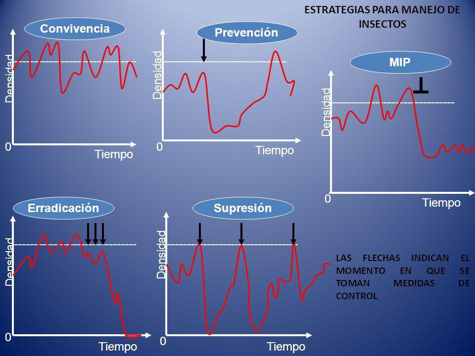------------------------------- --------------------------------- ------------------------------- Densidad Tiempo Convivencia MIP Prevención SupresiónErradicación 0 00 0 0 ESTRATEGIAS PARA MANEJO DE INSECTOS LAS FLECHAS INDICAN EL MOMENTO EN QUE SE TOMAN MEDIDAS DE CONTROL