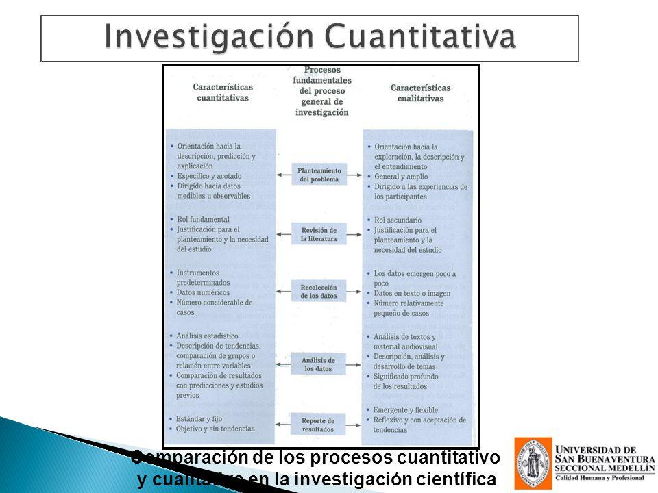 Comparación de los procesos cuantitativo y cualitativo en la investigación científica