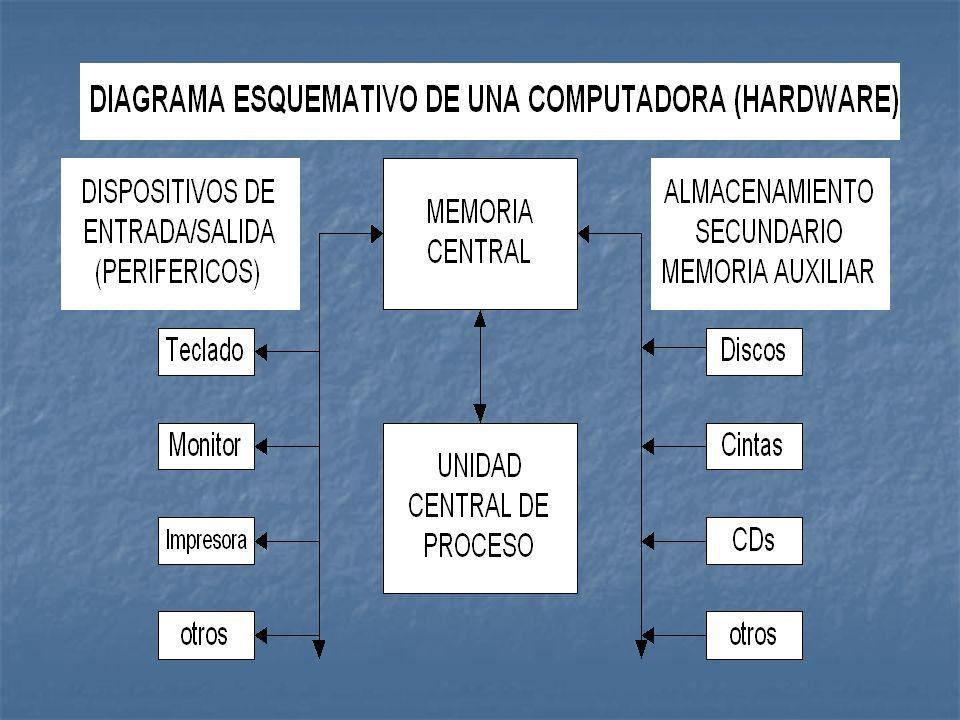 La Unidad Central de Proceso (CPU) Es el conjunto de chips capaces de ejecutar cálculos aritméticos y lógicos.