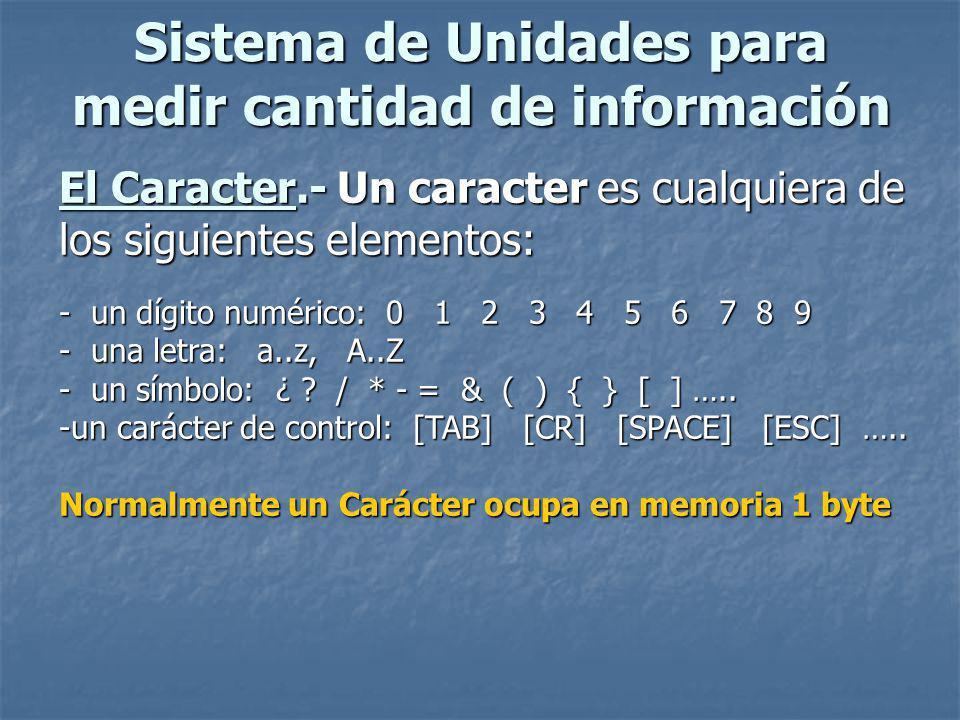 Sistema de Unidades para medir cantidad de información El Caracter.- Un caracter es cualquiera de los siguientes elementos: - un dígito numérico: 0 1 2 3 4 5 6 7 8 9 - una letra: a..z, A..Z - un símbolo: ¿ .
