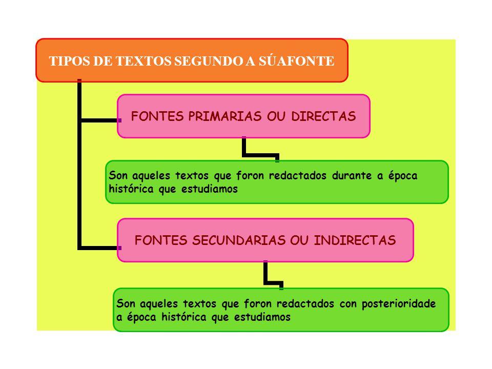 TIPOS DE TEXTOS SEGUNDO A SÚAFONTE FONTES PRIMARIAS OU DIRECTAS Son aqueles textos que foron redactados durante a época histórica que estudiamos FONTE