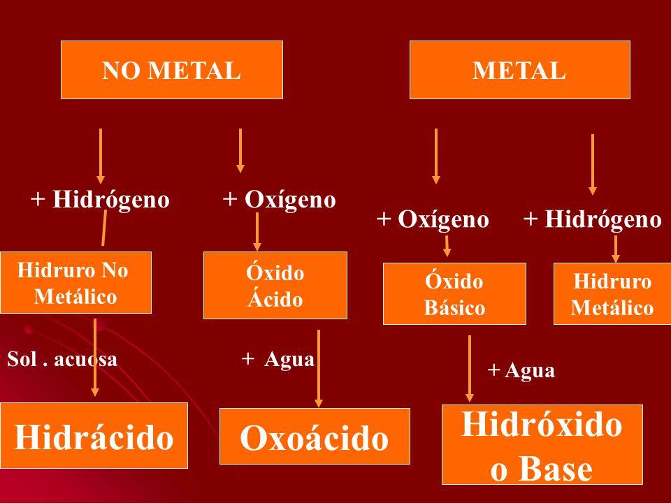 NO METALMETAL Hidruro No Metálico Óxido Ácido Óxido Básico Hidruro Metálico + Hidrógeno + Oxígeno + Oxígeno + Hidrógeno Hidrácido Oxoácido Hidróxido o