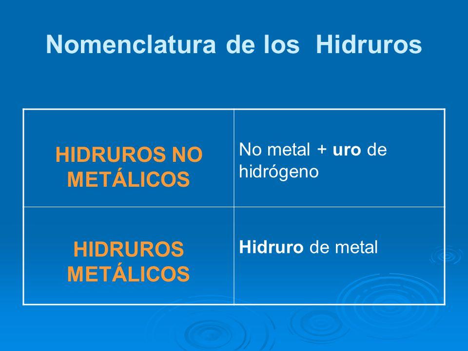 Nomenclatura de los Hidruros HIDRUROS NO METÁLICOS No metal + uro de hidrógeno HIDRUROS METÁLICOS Hidruro de metal