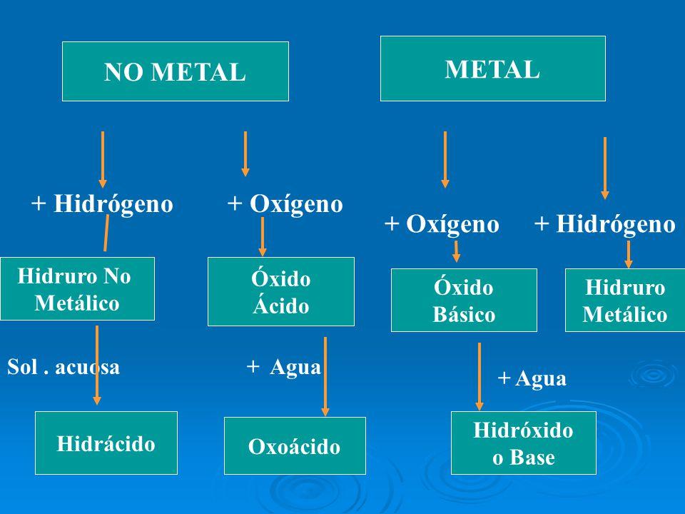 NO METAL METAL Hidruro No Metálico Óxido Ácido Óxido Básico Hidruro Metálico + Hidrógeno + Oxígeno + Oxígeno + Hidrógeno Hidrácido Oxoácido Hidróxido
