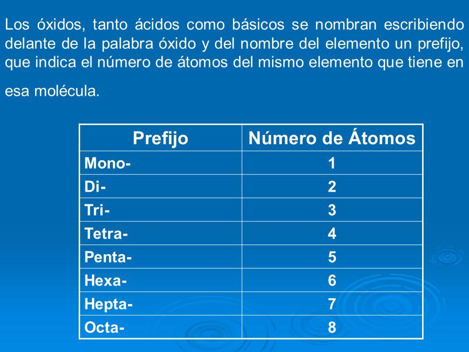 Los óxidos, tanto ácidos como básicos se nombran escribiendo delante de la palabra óxido y del nombre del elemento un prefijo, que indica el número de