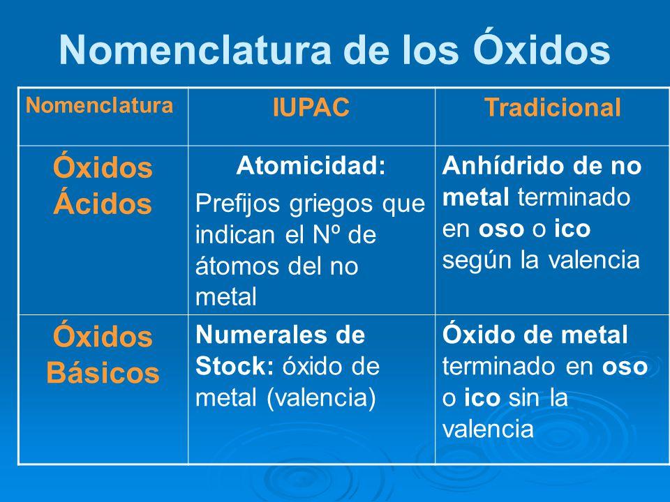 Nomenclatura de los Óxidos Nomenclatura IUPACTradicional Óxidos Ácidos Atomicidad: Prefijos griegos que indican el Nº de átomos del no metal Anhídrido