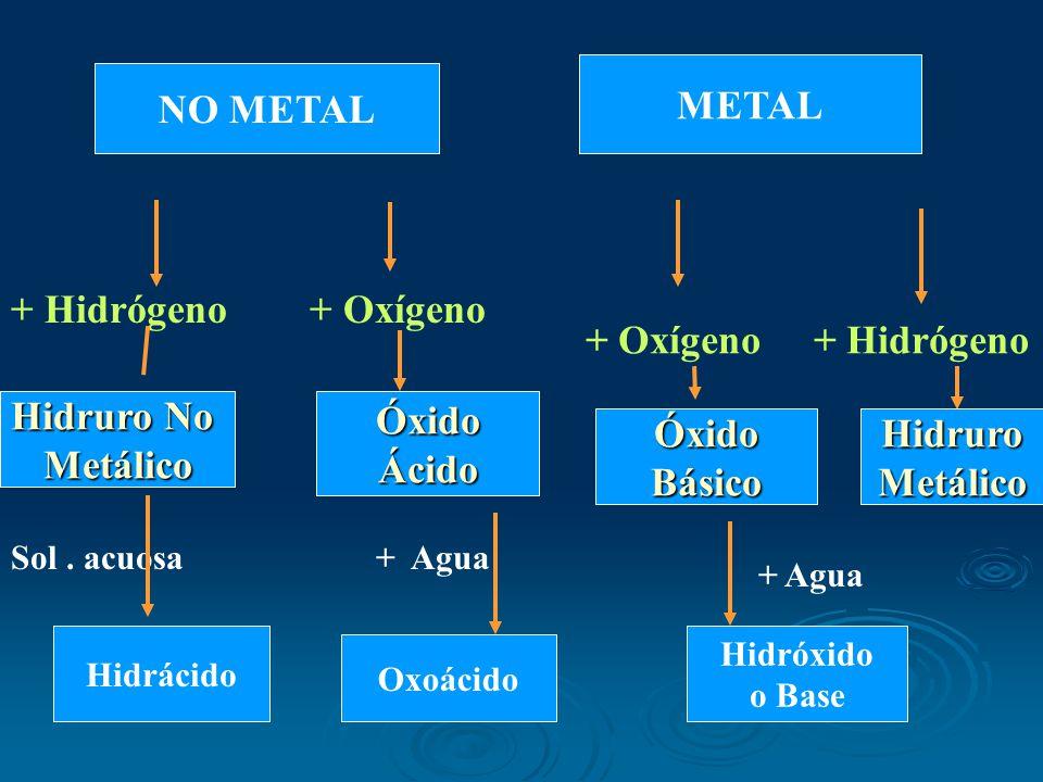 NO METAL METAL Hidruro No MetálicoÓxidoÁcido ÓxidoBásicoHidruroMetálico + Hidrógeno + Oxígeno + Oxígeno + Hidrógeno Hidrácido Oxoácido Hidróxido o Base Sol.