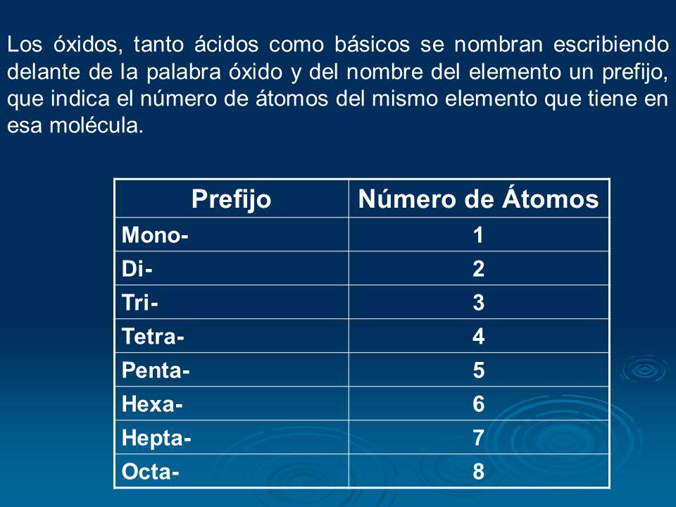 Nomenclatura de los Óxidos Nomenclatura IUPACTradicional Óxidos Ácidos Atomicidad: Prefijos griegos que indican el Nº de átomos del no metal Anhídrido de no metal terminado en oso o ico según la valencia Óxidos Básicos Numerales de Stock: óxido de metal (valencia) Óxido de metal terminado en oso o ico según la valencia