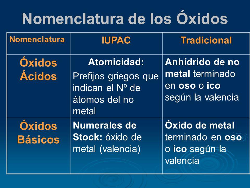 Hidruros Son compuestos binarios que resultan de la combinación del con otro elemento químico.