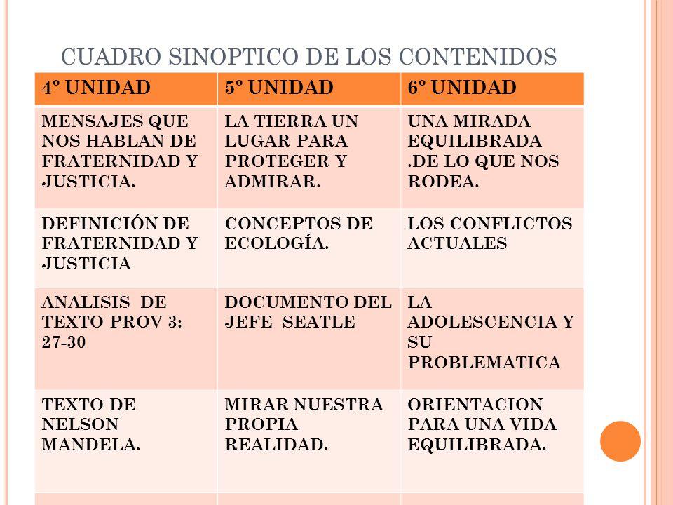 CUADRO SINOPTICO DE LOS CONTENIDOS 4º UNIDAD5º UNIDAD6º UNIDAD MENSAJES QUE NOS HABLAN DE FRATERNIDAD Y JUSTICIA. LA TIERRA UN LUGAR PARA PROTEGER Y A